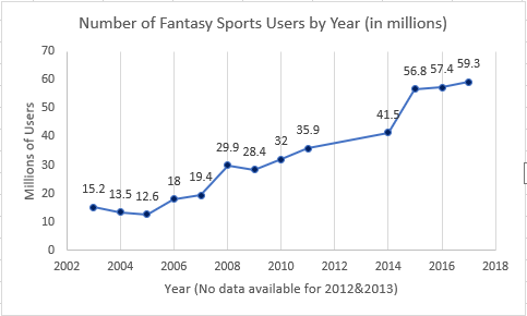 graph showing fantasy sports growth